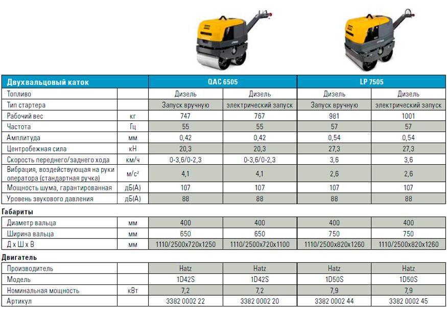 Модель LP 7505 также оснащена скобами для чистоты вальцов и тормозами с гидравлическим приводом с функцией автоматического торможения для удобства эксплуатации